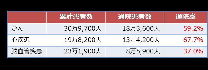 【三大疾病の患者数と通院率】
